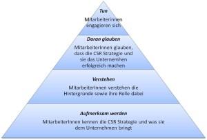 Emgagementpyramide